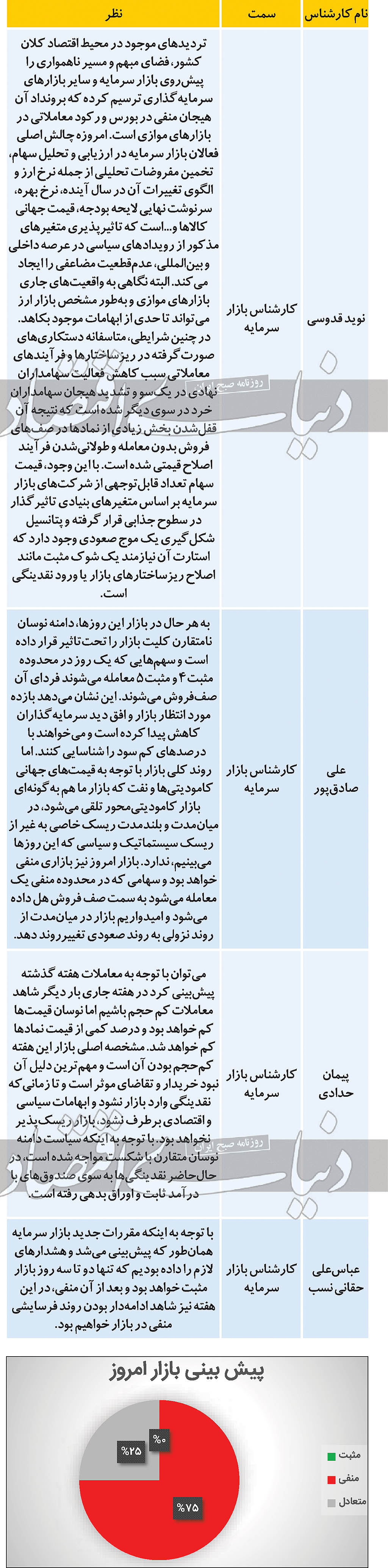 ناامیدی کارشناسان از بورس امروز (۹۹/۱۲/۰۹)
