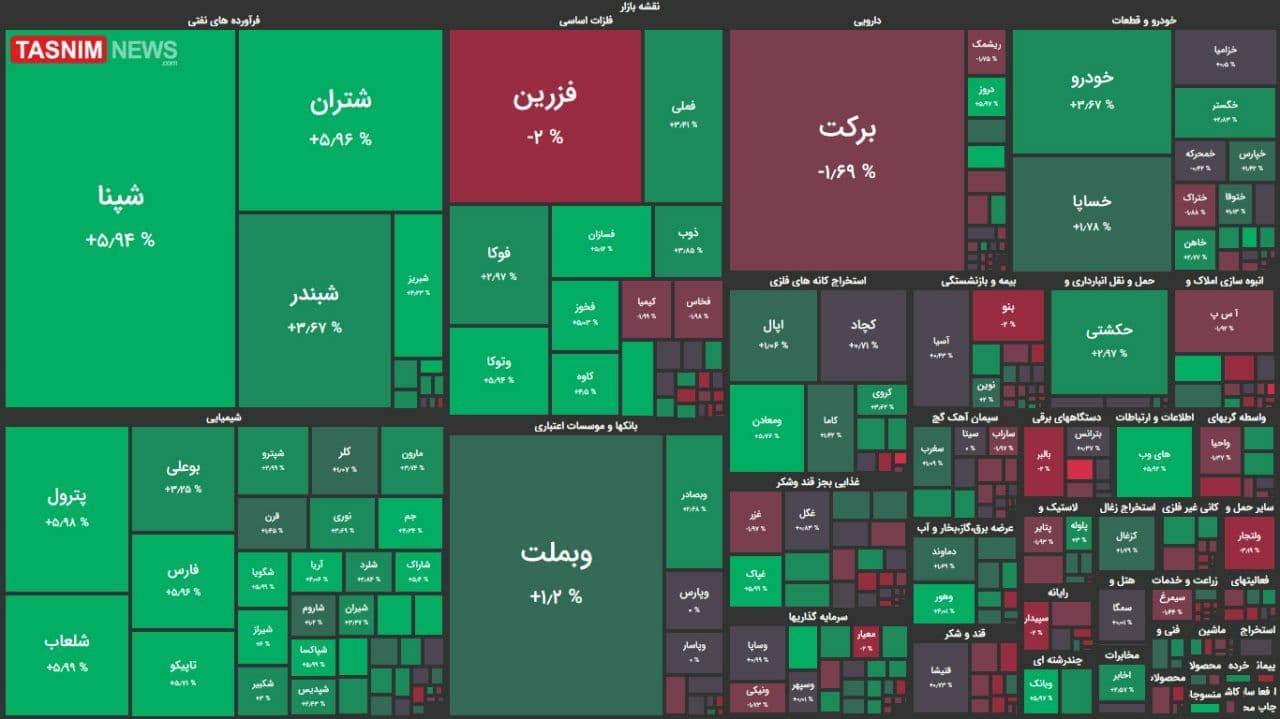 رشد ۱۳ هزار واحدی شاخص بورس + نقشه بازار بورس