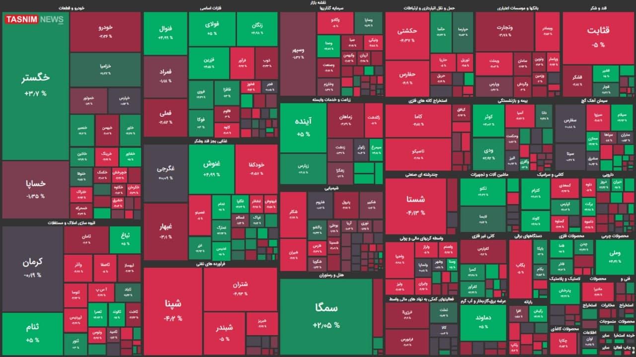 شاخص بورس در آستانه بازگشت به کانال ۱.۱ + نقشه بازار بورس