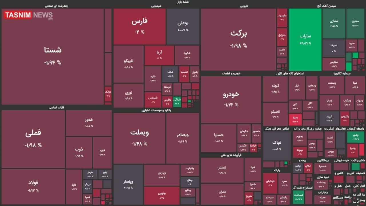 اُفت ۵ هزار واحدی شاخص بورس + نقشه بازار بورس