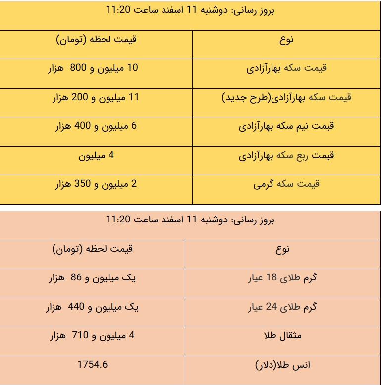 قیمت طلا و قیمت سکه، امروز ۱۱ اسفند ۹۹ / سکه پایین کشید + جدول