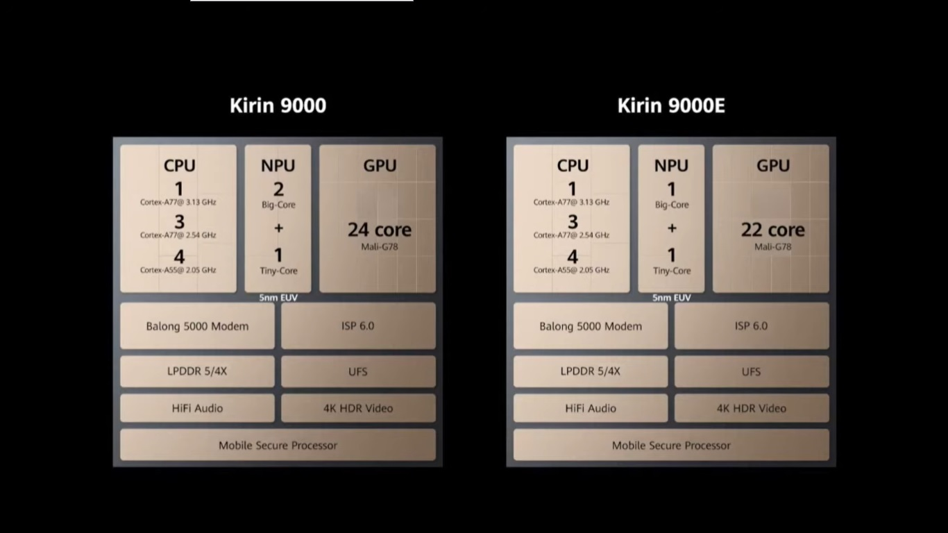 کالبدشکافی پردازنده کرین 9000 هوآوی؛ اولین پردازنده ۵ نانومتری با مودم 5G در دنیا